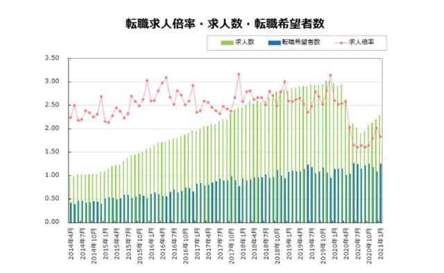 転職サイト「doda」発表の転職求人倍率レポート